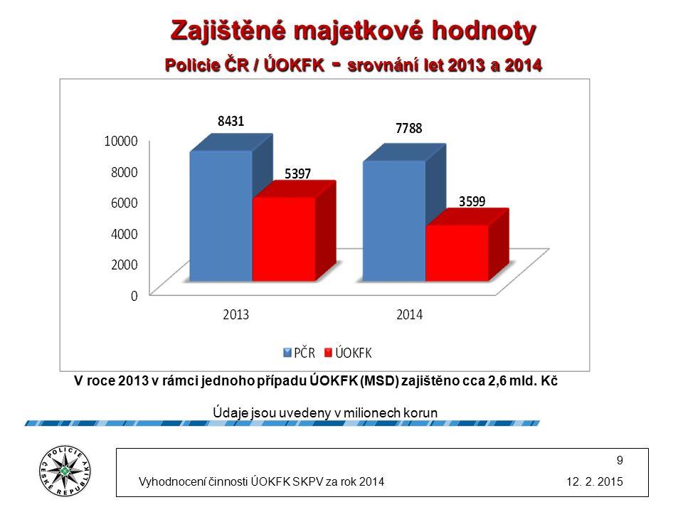 Zajištěné majetkové hodnoty Policie ČR / ÚOKFK - srovnání let 2013 a 2014 Zajištěné majetkové hodnoty Policie ČR / ÚOKFK - srovnání let 2013 a 2014 V roce 2013 v rámci jednoho případu ÚOKFK (MSD) zajištěno cca 2,6 mld.