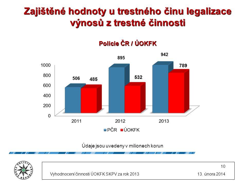 Zajištěné hodnoty u trestného činu legalizace výnosů z trestné činnosti Policie ČR / ÚOKFK Údaje jsou uvedeny v milionech korun 13.