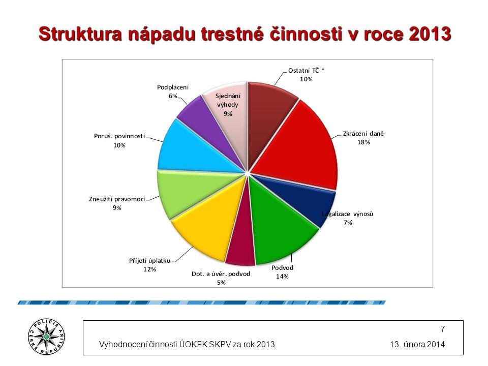 Struktura nápadu trestné činnosti v roce 2013 13.