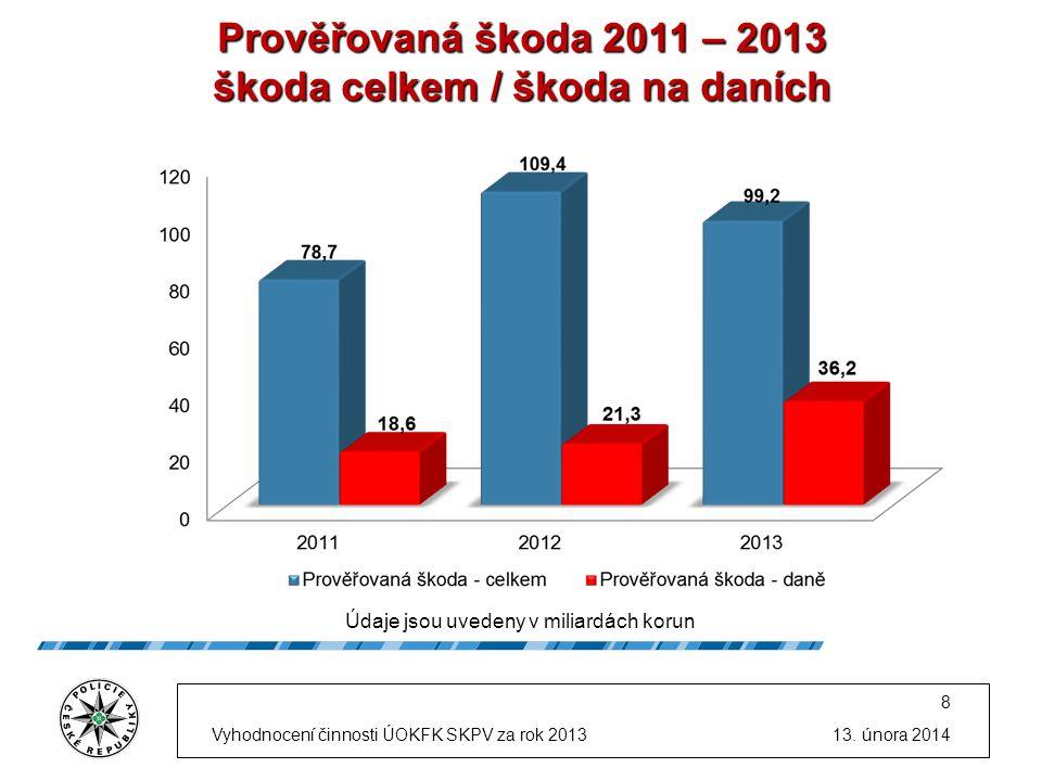 Prověřovaná škoda 2011 – 2013 škoda celkem / škoda na daních Údaje jsou uvedeny v miliardách korun 13.