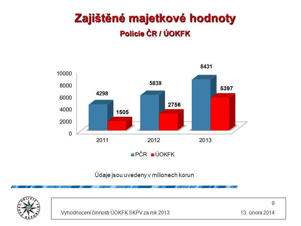 Zajištěné majetkové hodnoty Policie ČR / ÚOKFK Zajištěné majetkové hodnoty Policie ČR / ÚOKFK Údaje jsou uvedeny v milionech korun 13.