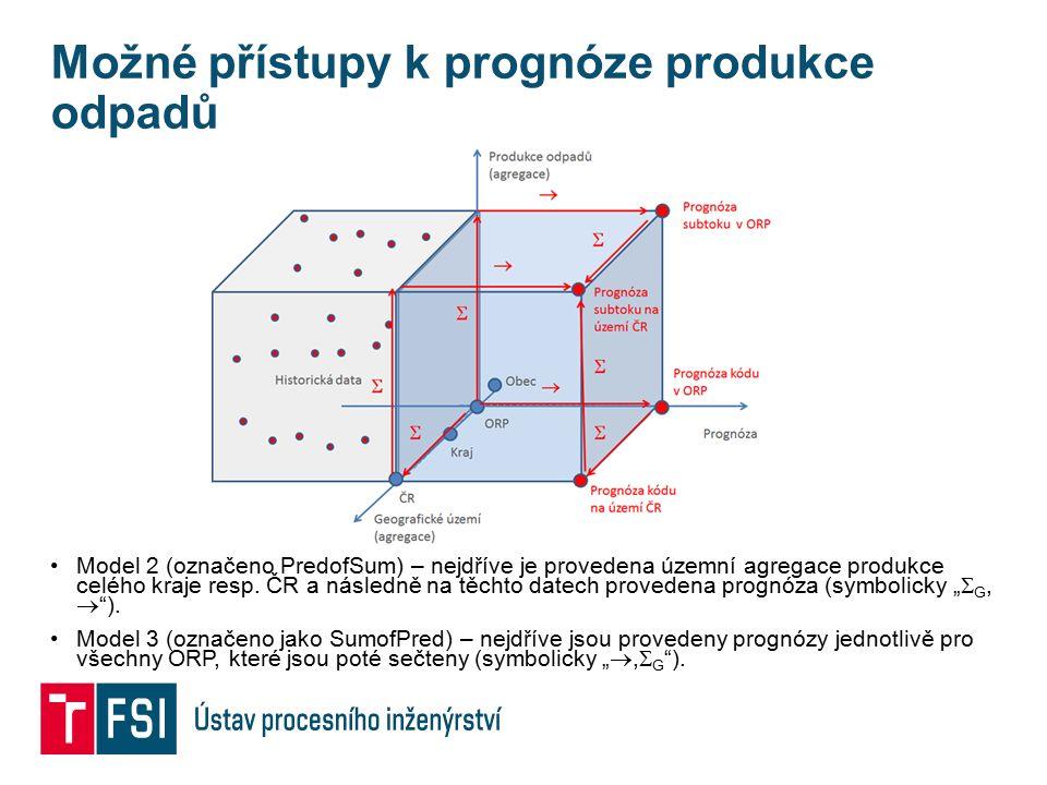 Možné přístupy k prognóze produkce odpadů Model 2 (označeno PredofSum) – nejdříve je provedena územní agregace produkce celého kraje resp. ČR a násled