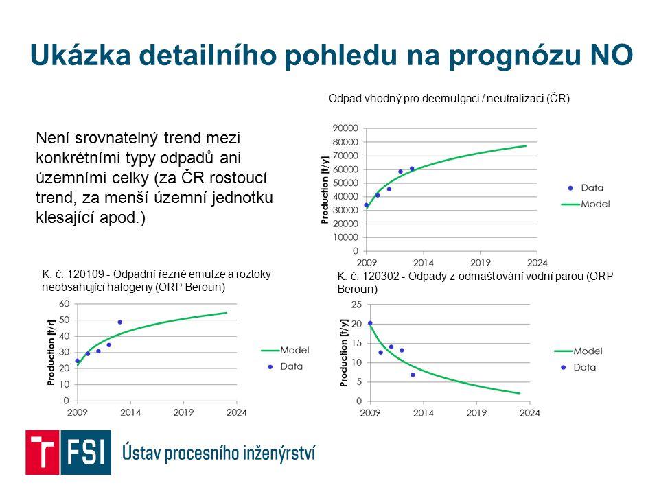 Ukázka detailního pohledu na prognózu NO K. č. 120109 - Odpadní řezné emulze a roztoky neobsahující halogeny (ORP Beroun) K. č. 120302 - Odpady z odma