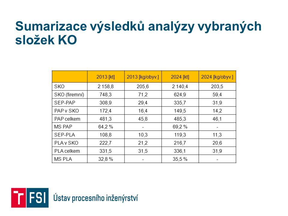 Sumarizace výsledků analýzy vybraných složek KO 2013 [kt]2013 [kg/obyv.]2024 [kt]2024 [kg/obyv.] SKO2 158,8205,62 140,4203,5 SKO (firemní)748,371,2624