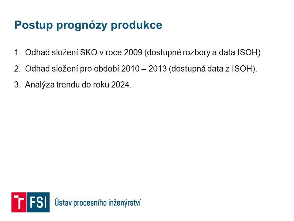 Postup prognózy produkce 1.Odhad složení SKO v roce 2009 (dostupné rozbory a data ISOH). 2.Odhad složení pro období 2010 – 2013 (dostupná data z ISOH)