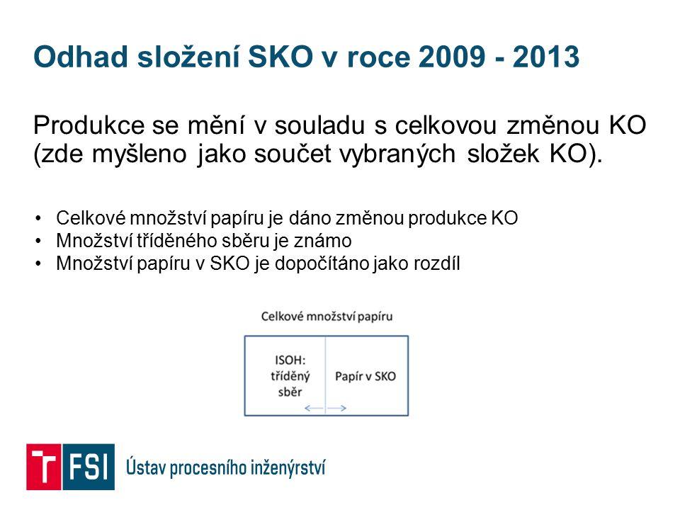 Odhad složení SKO v roce 2009 - 2013 Produkce se mění v souladu s celkovou změnou KO (zde myšleno jako součet vybraných složek KO). Celkové množství p