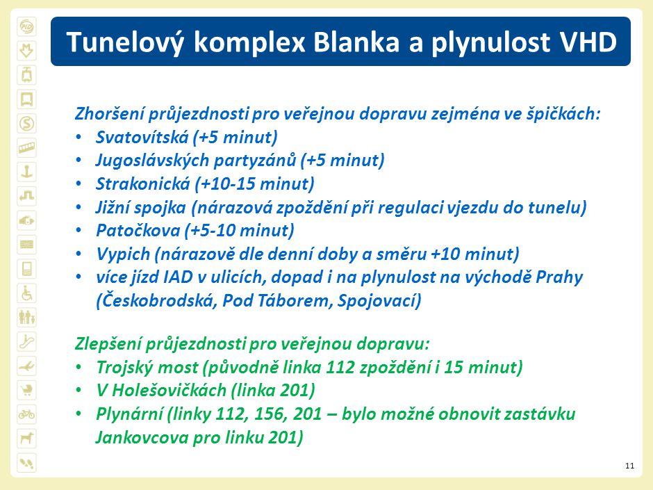11 Tunelový komplex Blanka a plynulost VHD Zlepšení průjezdnosti pro veřejnou dopravu: Trojský most (původně linka 112 zpoždění i 15 minut) V Holešovičkách (linka 201) Plynární (linky 112, 156, 201 – bylo možné obnovit zastávku Jankovcova pro linku 201) Zhoršení průjezdnosti pro veřejnou dopravu zejména ve špičkách: Svatovítská (+5 minut) Jugoslávských partyzánů (+5 minut) Strakonická (+10-15 minut) Jižní spojka (nárazová zpoždění při regulaci vjezdu do tunelu) Patočkova (+5-10 minut) Vypich (nárazově dle denní doby a směru +10 minut) více jízd IAD v ulicích, dopad i na plynulost na východě Prahy (Českobrodská, Pod Táborem, Spojovací)