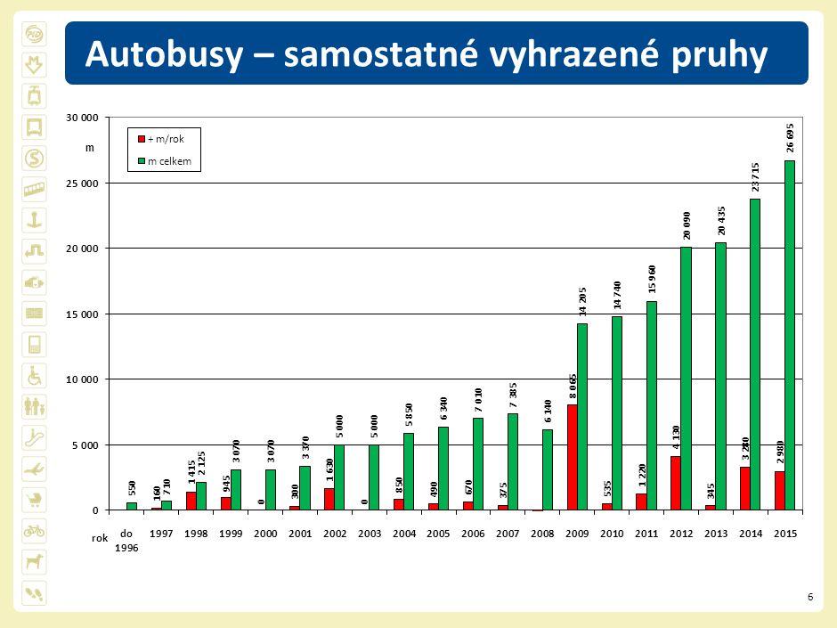 7 Evropská ulice + občasná výstupní zastávka od 04/2015 interval bus: 1-2 min úspora: 3-5 min buspruhy (délka 1 200 + 450 m), včetně veřejné linkové dopravy