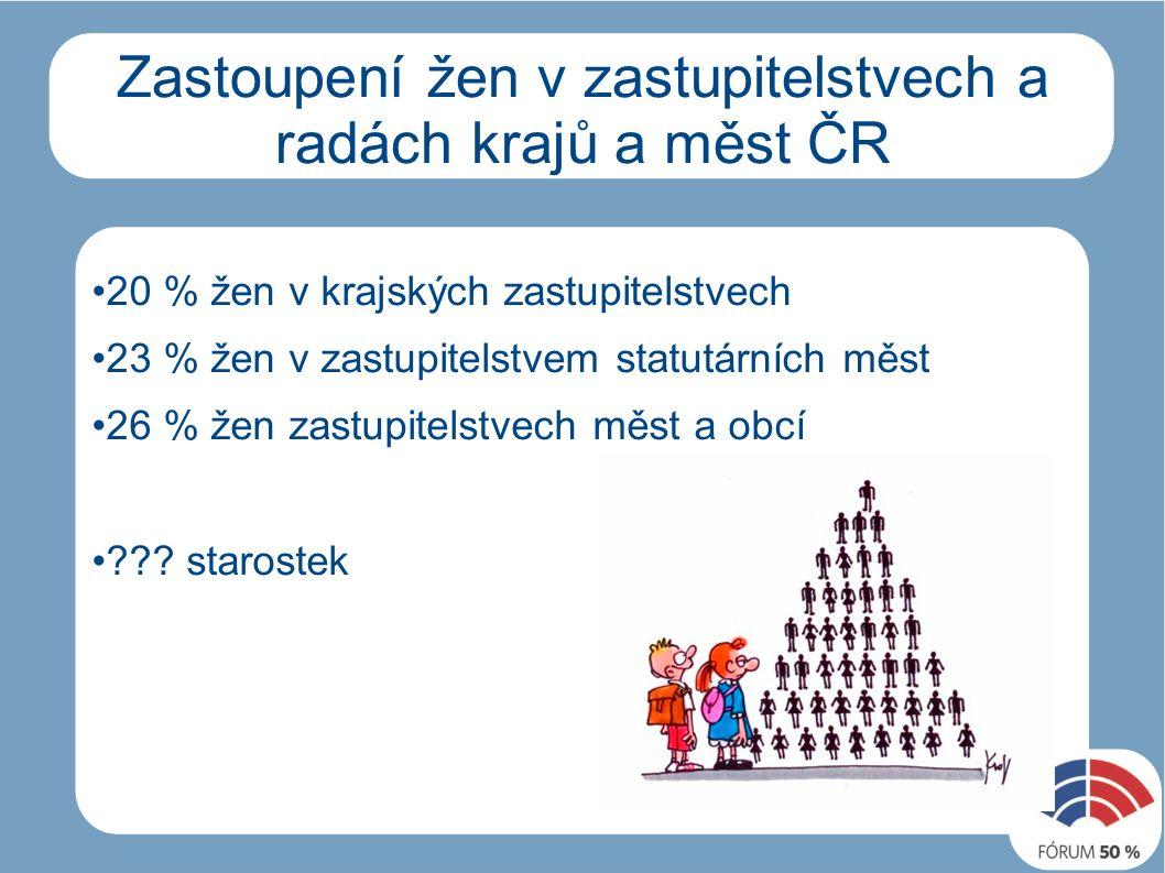 Zastoupení žen v zastupitelstvech a radách krajů a měst ČR 20 % žen v krajských zastupitelstvech 23 % žen v zastupitelstvem statutárních měst 26 % žen zastupitelstvech měst a obcí .