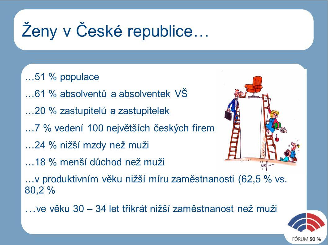 Ženy v České republice… …51 % populace …61 % absolventů a absolventek VŠ …20 % zastupitelů a zastupitelek …7 % vedení 100 největších českých firem …24 % nižší mzdy než muži …18 % menší důchod než muži …v produktivním věku nižší míru zaměstnanosti (62,5 % vs.