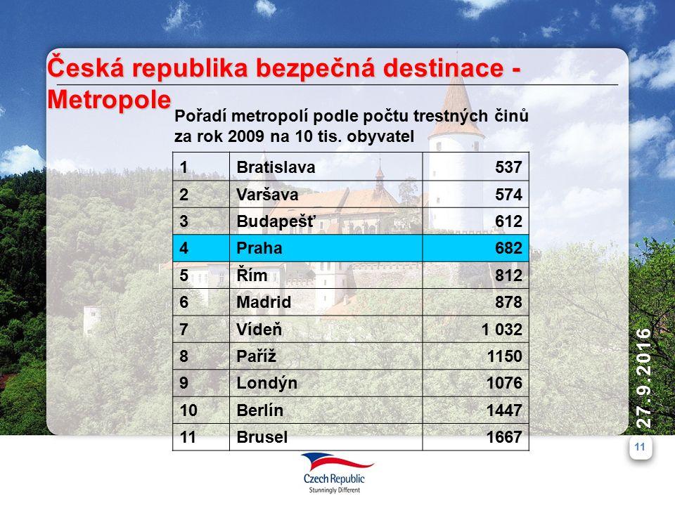 11 27.9.2016 Česká republika bezpečná destinace - Metropole Pořadí metropolí podle počtu trestných činů za rok 2009 na 10 tis.