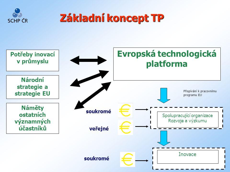 2 Potřeby inovací v průmyslu Národní strategie a strategie EU Náměty ostatních významných účastníků Evropská technologická platforma Spolupracující organizace Rozvoje a výzkumu Inovace Přispívání k pracovnímu programu EU soukromé veřejné Základní koncept TP