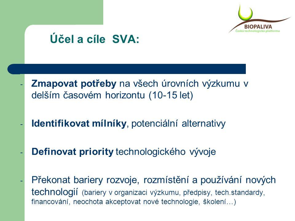 Účel a cíle SVA: - Zmapovat potřeby na všech úrovních výzkumu v delším časovém horizontu (10-15 let) - Identifikovat mílníky, potenciální alternativy - Definovat priority technologického vývoje - Překonat bariery rozvoje, rozmístění a používání nových technologií (bariery v organizaci výzkumu, předpisy, tech.standardy, financování, neochota akceptovat nové technologie, školení…)