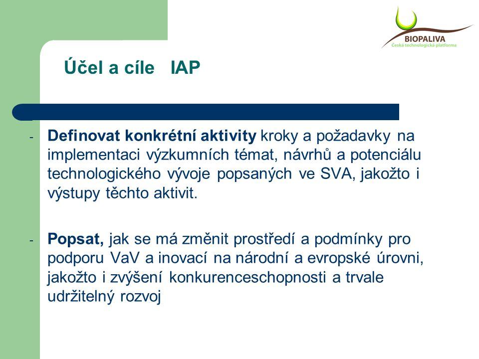 Účel a cíle IAP - Definovat konkrétní aktivity kroky a požadavky na implementaci výzkumních témat, návrhů a potenciálu technologického vývoje popsaných ve SVA, jakožto i výstupy těchto aktivit.