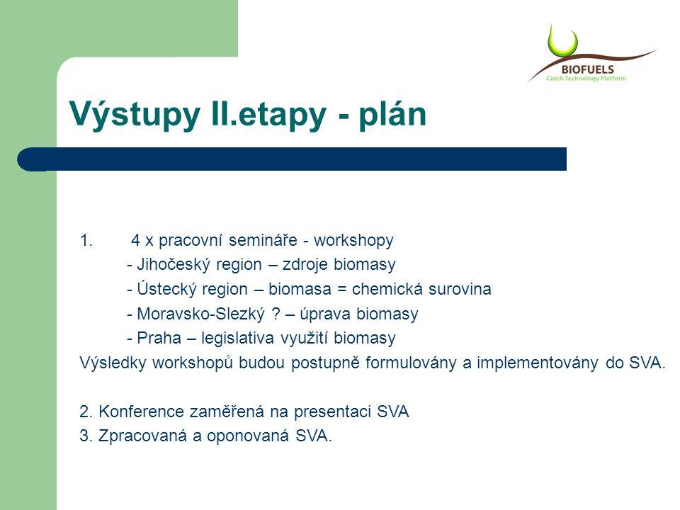 Výstupy II.etapy - plán 1. 4 x pracovní semináře - workshopy - Jihočeský region – zdroje biomasy - Ústecký region – biomasa = chemická surovina - Mora