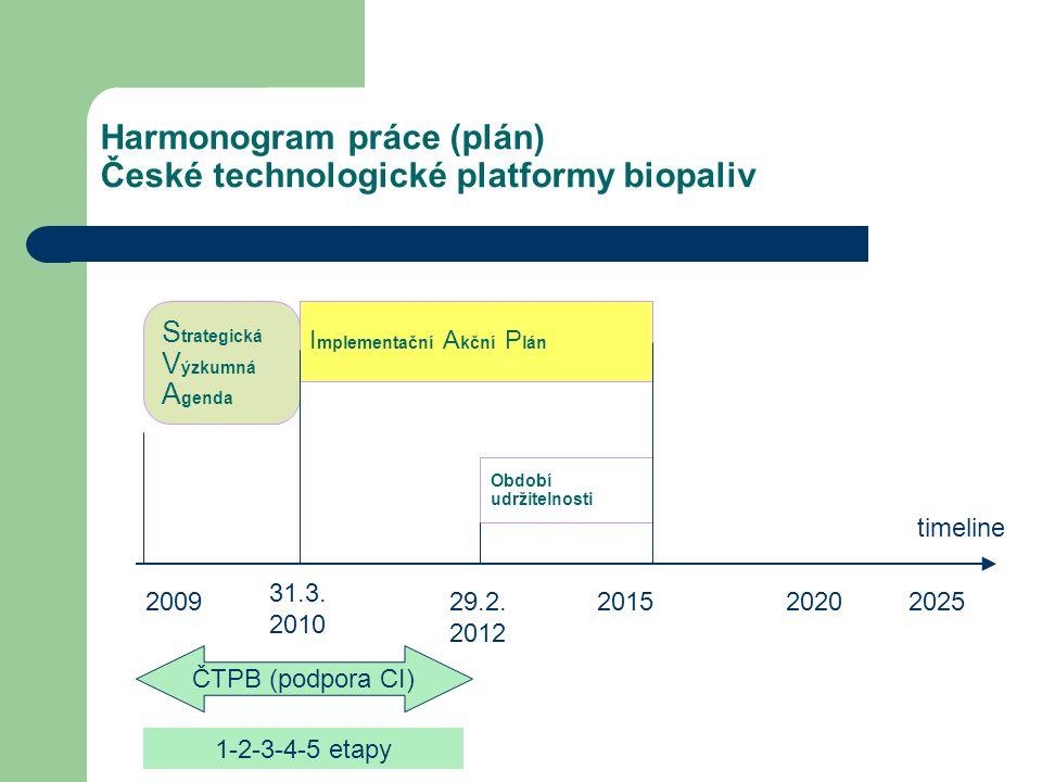 S trategická V ýzkumná A genda timeline 200920202025 I mplementační A kční P lán Harmonogram práce (plán) České technologické platformy biopaliv 31.3.