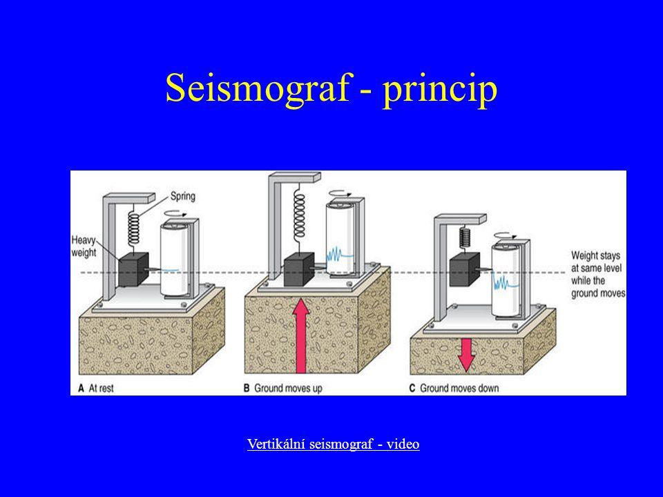 Seismogram není pohyb půdy Seismograf Pohyb půdy: x Seismogram: V(s)