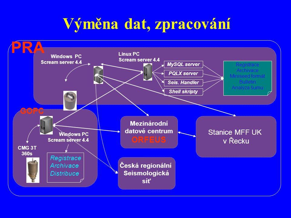 Rozložení stanic UK MFF Patras Satellite Link NETwork (PSLNET) 25 stanic Hellenic Unified Seismic Network (HUSN) NOA University of Athens University of Thessaloniki University of Patras + Turecko, Kypr, Bulharsko, Itálie
