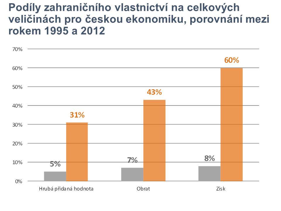 Podíly zahraničního vlastnictví na celkových veličinách pro českou ekonomiku, porovnání mezi rokem 1995 a 2012