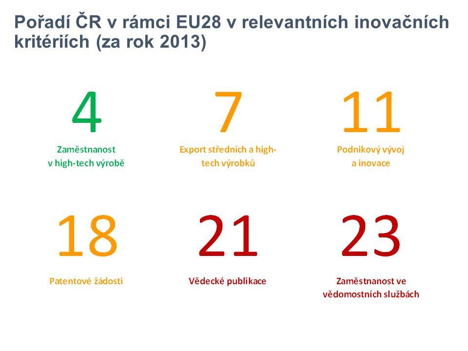 Pořadí ČR v rámci EU28 v relevantních inovačních kritériích (za rok 2013)