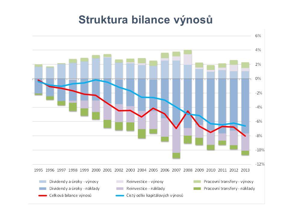 Struktura bilance výnosů