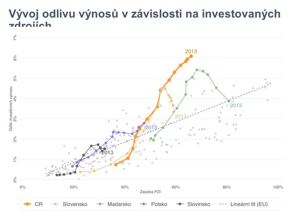 Vývoj odlivu výnosů v závislosti na investovaných zdrojích