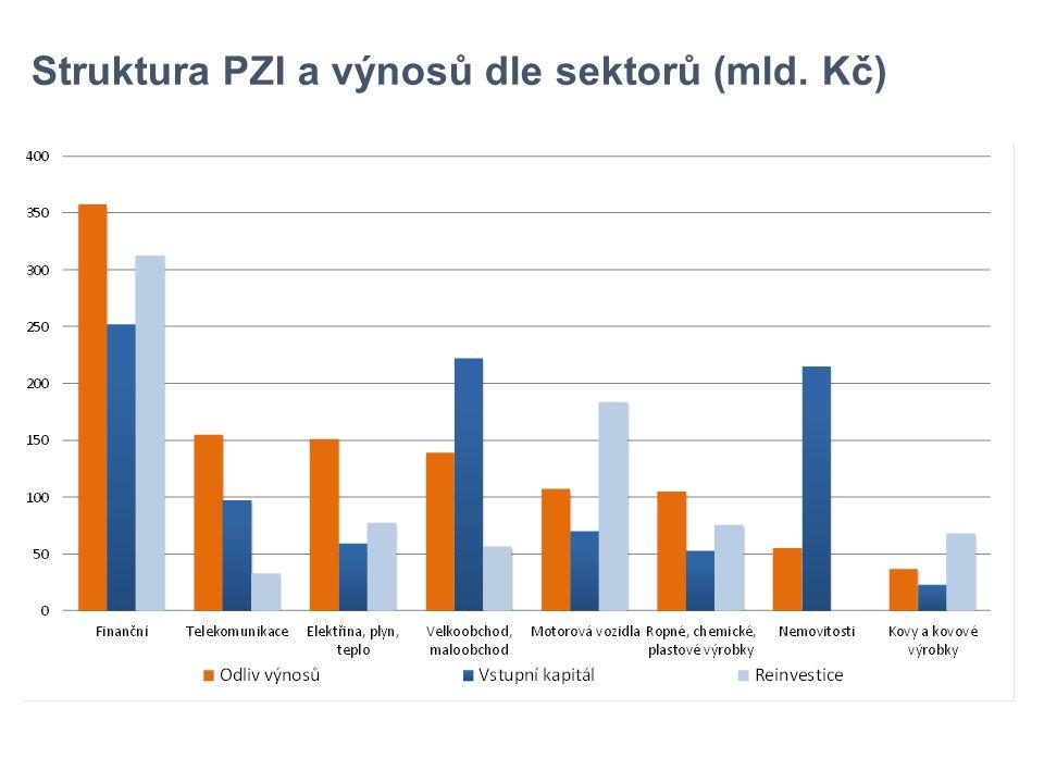 Struktura PZI a výnosů dle sektorů (mld. Kč)
