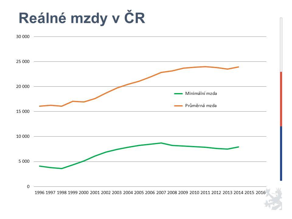 Reálné mzdy v ČR