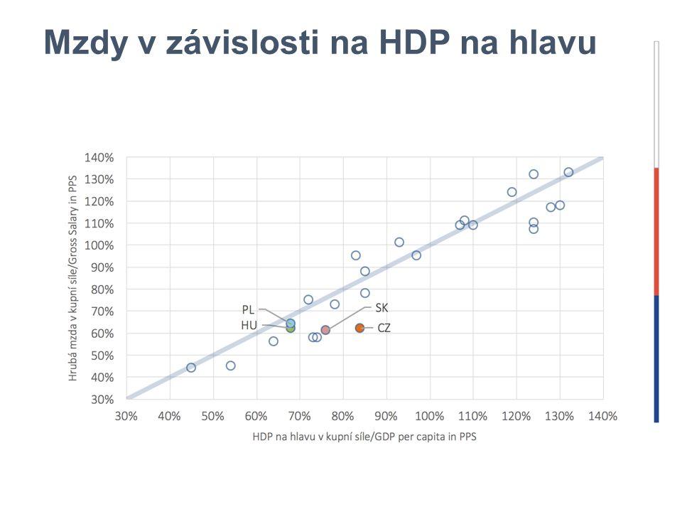 Mzdy v závislosti na HDP na hlavu