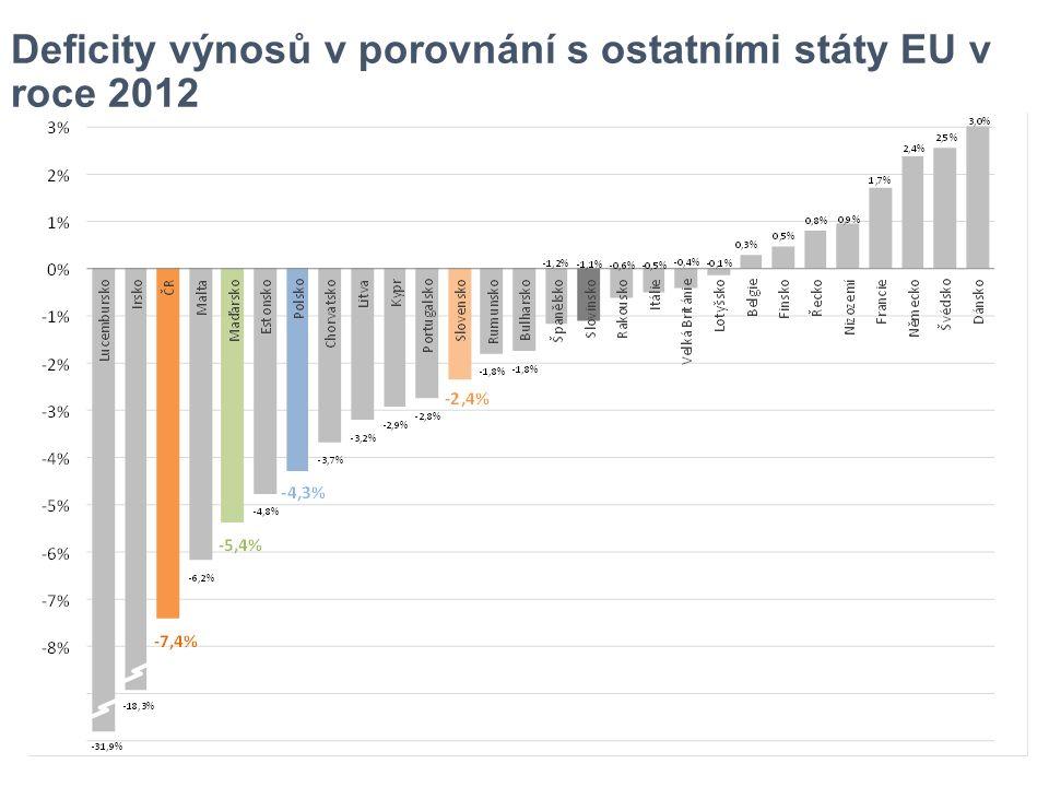 Deficity výnosů v porovnání s ostatními státy EU v roce 2012