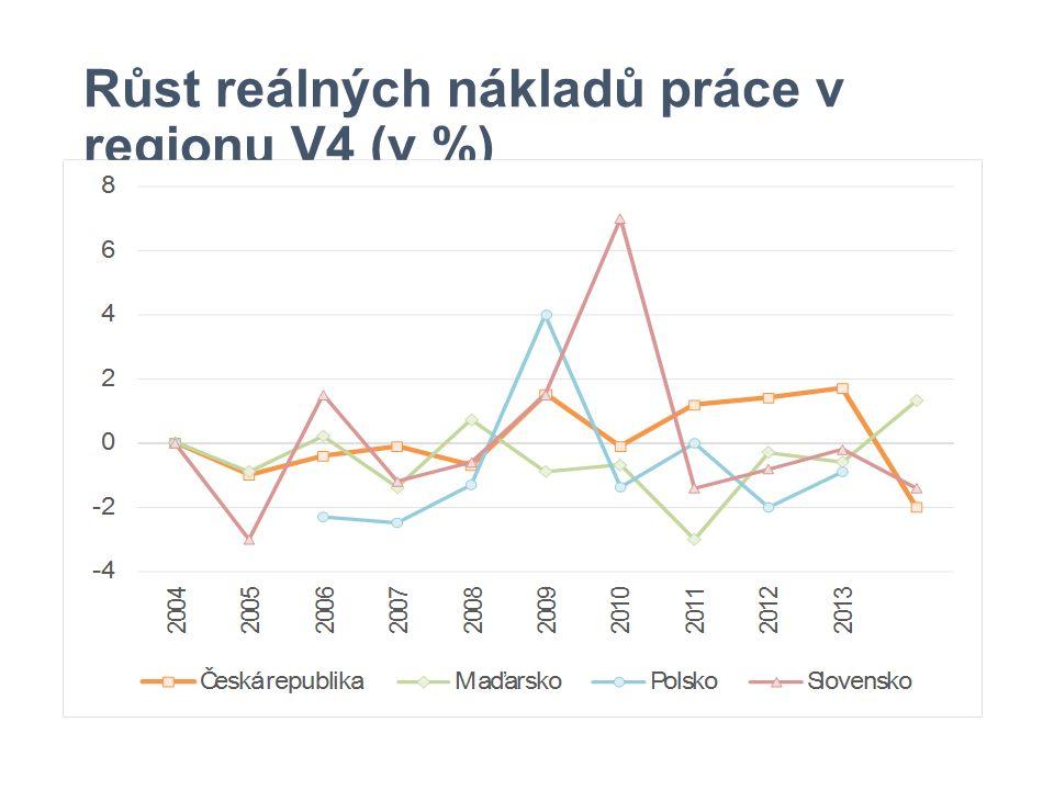 Růst reálných nákladů práce v regionu V4 (v %)