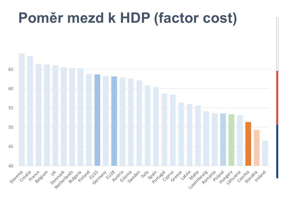 Poměr mezd k HDP (factor cost)