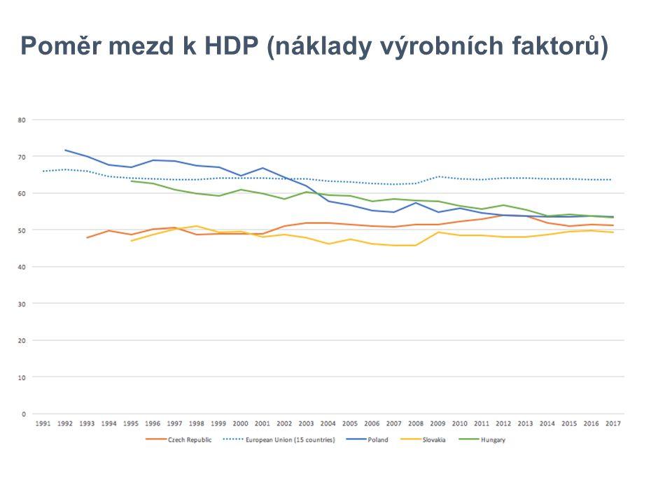 Poměr mezd k HDP (náklady výrobních faktorů)