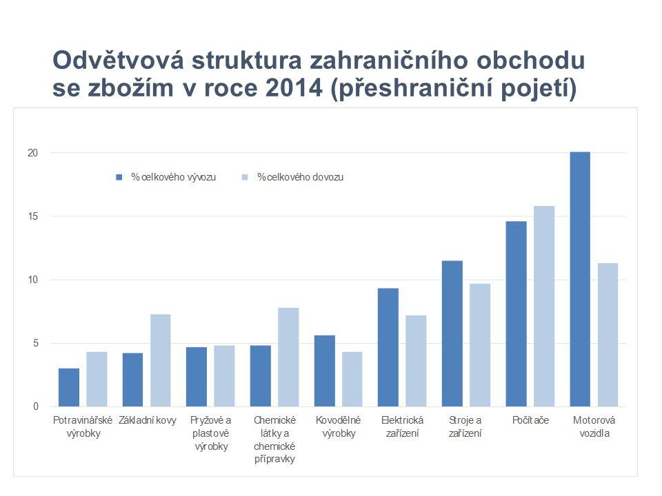Odvětvová struktura zahraničního obchodu se zbožím v roce 2014 (přeshraniční pojetí)
