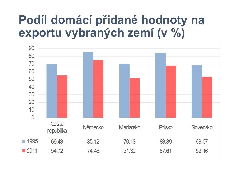 Podíl domácí přidané hodnoty na exportu vybraných zemí (v %)
