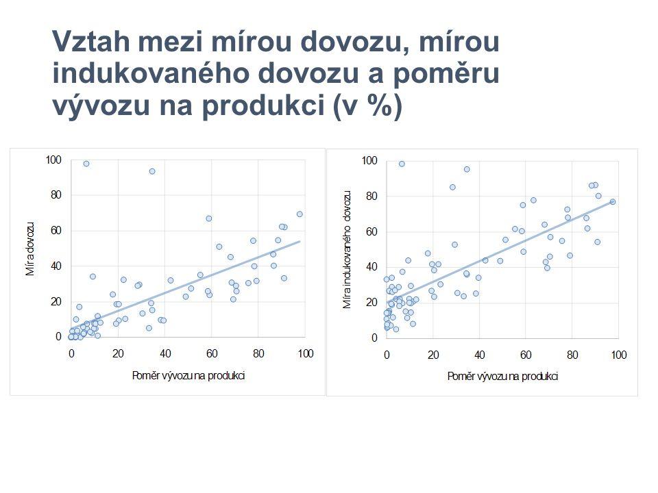 Vztah mezi mírou dovozu, mírou indukovaného dovozu a poměru vývozu na produkci (v %)