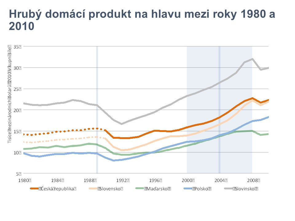Hrubý domácí produkt na hlavu mezi roky 1980 a 2010