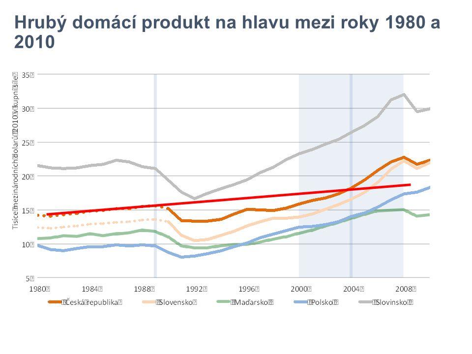 Vývoj poměru zahraničního obchodu k HDP zemí V4