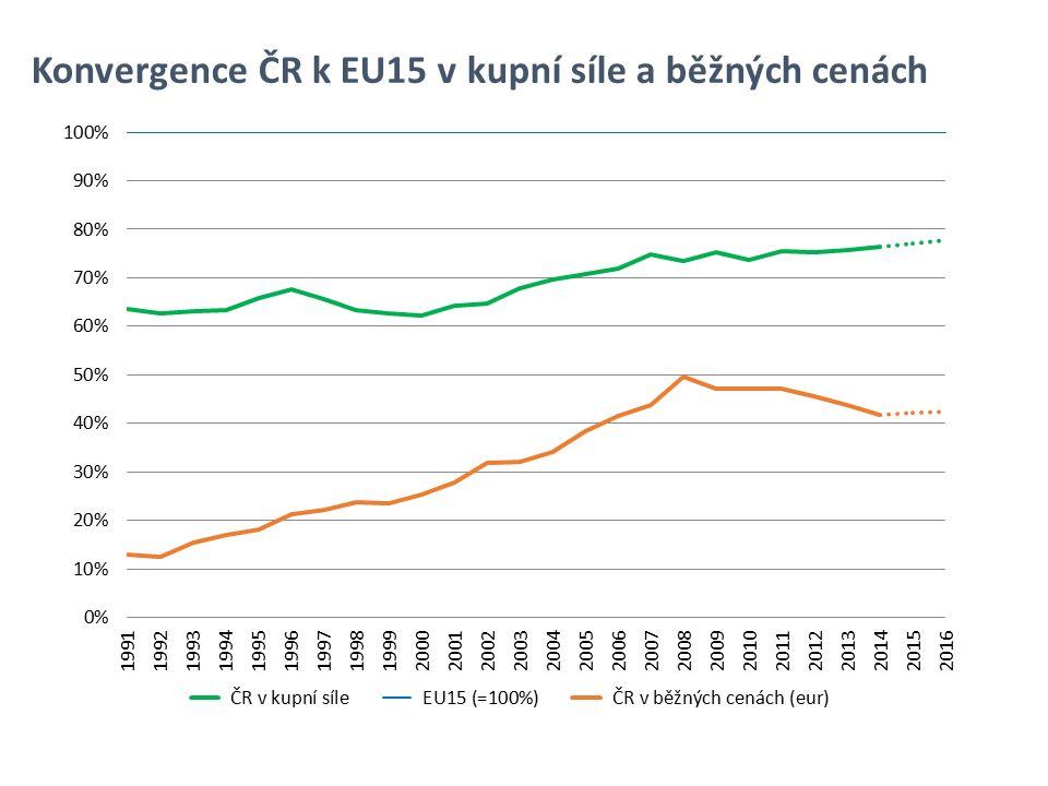 Konvergence ČR k EU15 v kupní síle a běžných cenách