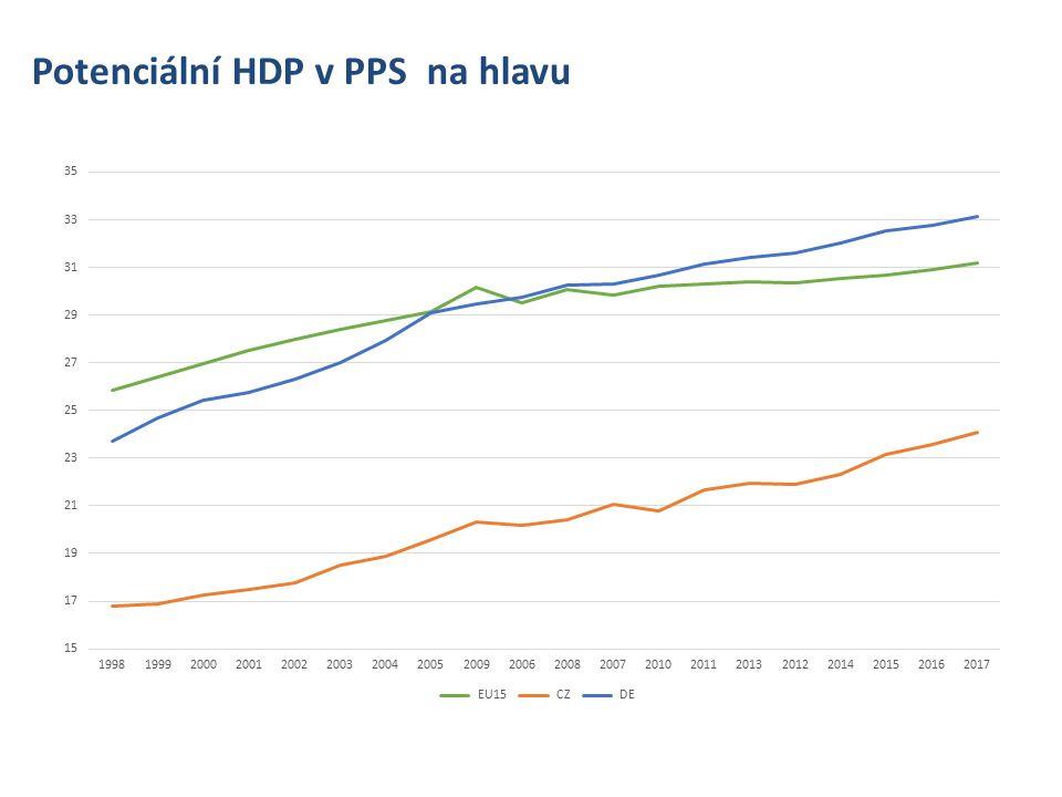 Potenciální HDP v PPS na hlavu + lineární předpověď