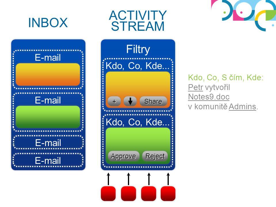 E-mail Kdo, Co, Kde... ++ShareShare ApproveApproveRejectReject E-mail INBOX ACTIVITY STREAM Filtry Kdo, Co, S čím, Kde: Petr vytvořil Notes9.doc v kom
