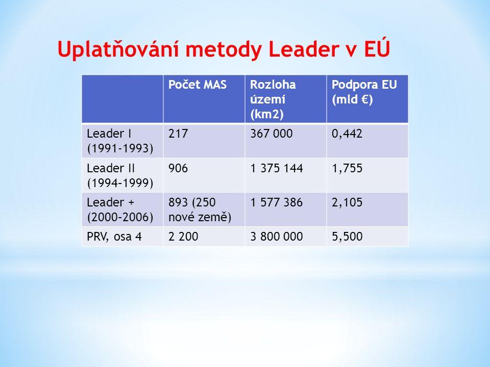 Uplatňování metody Leader v EÚ Počet MASRozloha území (km2) Podpora EU (mld €) Leader I (1991-1993) 217367 0000,442 Leader II (1994–1999) 9061 375 144