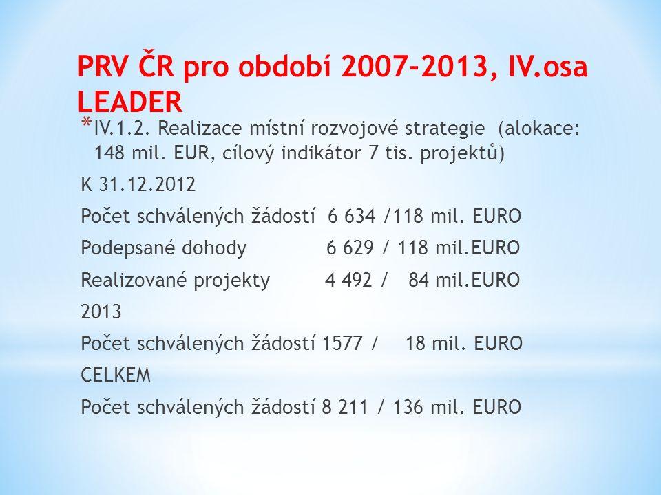 PRV ČR pro období 2007-2013, IV.osa LEADER * IV.1.2. Realizace místní rozvojové strategie (alokace: 148 mil. EUR, cílový indikátor 7 tis. projektů) K