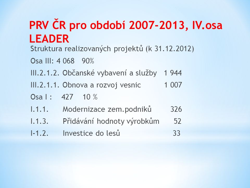 PRV ČR pro období 2007-2013, IV.osa LEADER Struktura realizovaných projektů (k 31.12.2012) Osa III: 4 068 90% III.2.1.2. Občanské vybavení a služby 1