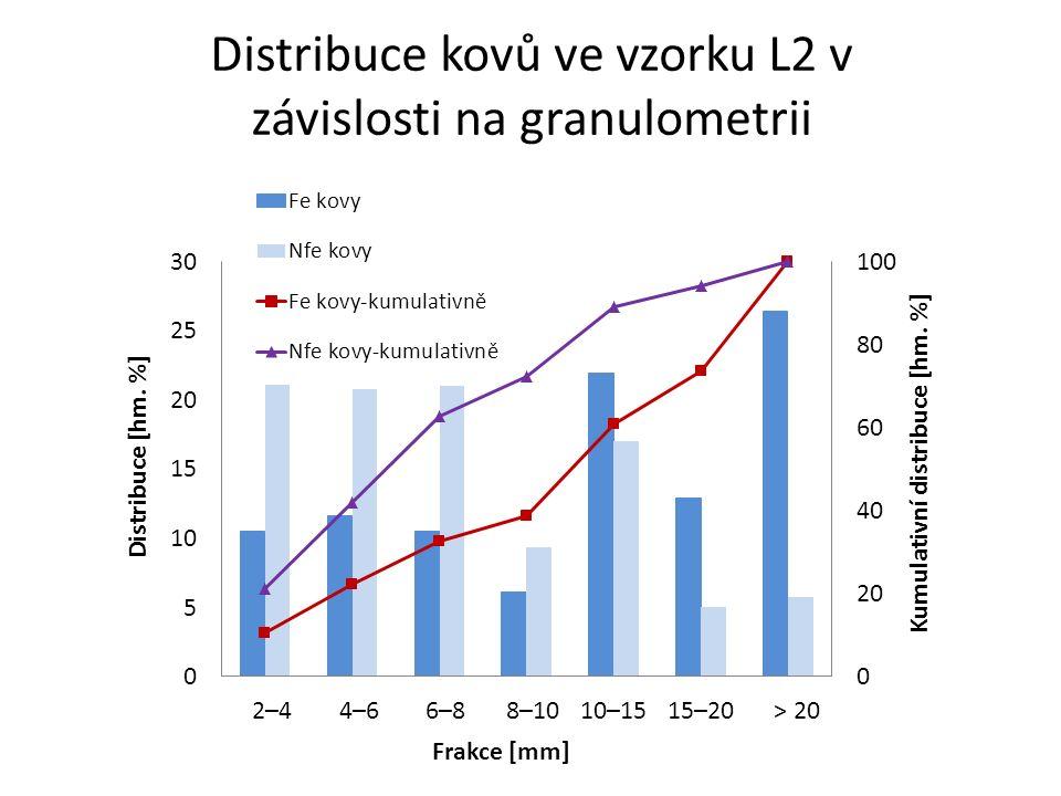 Distribuce kovů ve vzorku L2 v závislosti na granulometrii