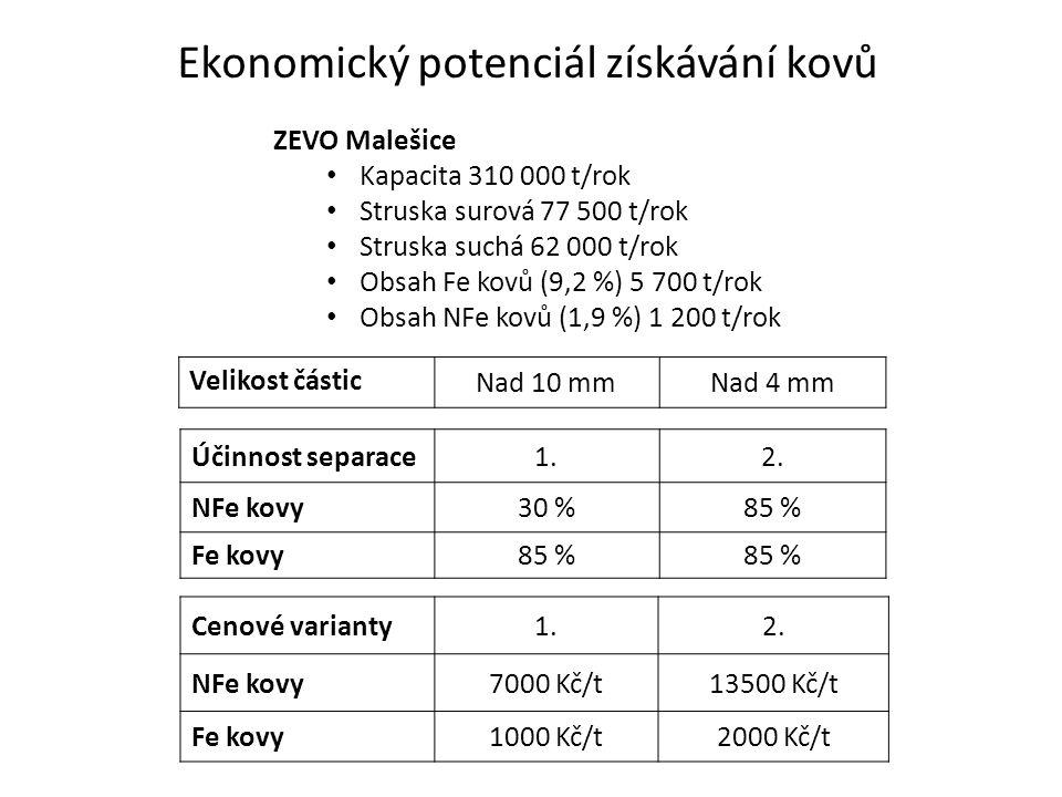 Ekonomický potenciál získávání kovů ZEVO Malešice Kapacita 310 000 t/rok Struska surová 77 500 t/rok Struska suchá 62 000 t/rok Obsah Fe kovů (9,2 %) 5 700 t/rok Obsah NFe kovů (1,9 %) 1 200 t/rok Velikost částic Nad 10 mmNad 4 mm Cenové varianty1.2.