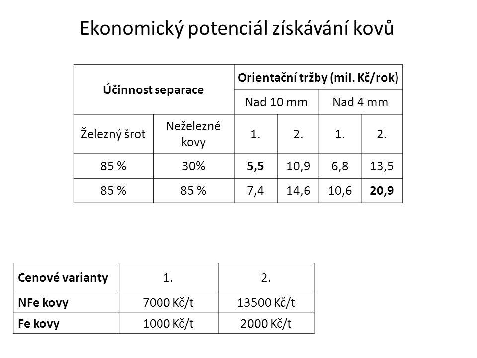 Účinnost separace Orientační tržby (mil.
