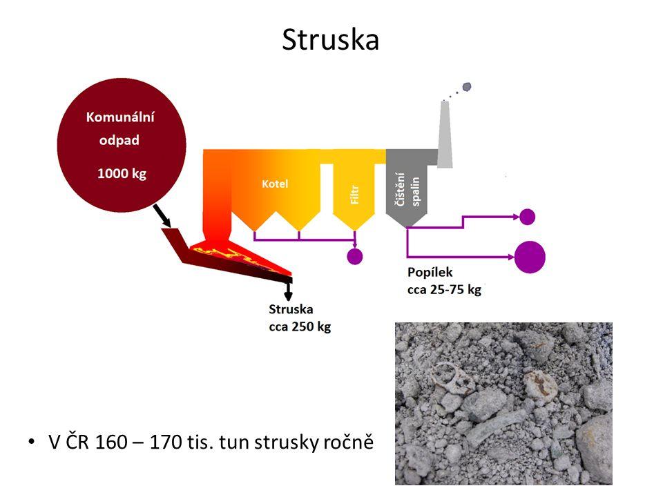 Materiálové využití strusky Získávání surovin pro recyklaci  Železné kovy  Neželezné kovy  Sklo Využití reziduální frakce jako náhrady přírodních surovin ve stavebnictví Zařazení WtE do konceptu oběhového hospodářství