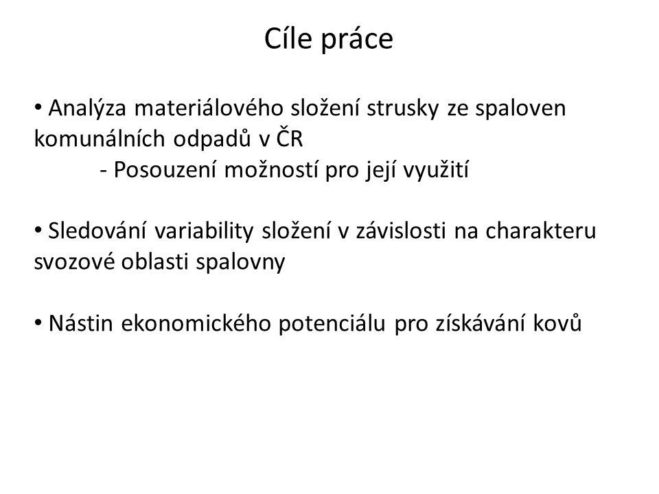 Cíle práce Analýza materiálového složení strusky ze spaloven komunálních odpadů v ČR - Posouzení možností pro její využití Sledování variability složení v závislosti na charakteru svozové oblasti spalovny Nástin ekonomického potenciálu pro získávání kovů