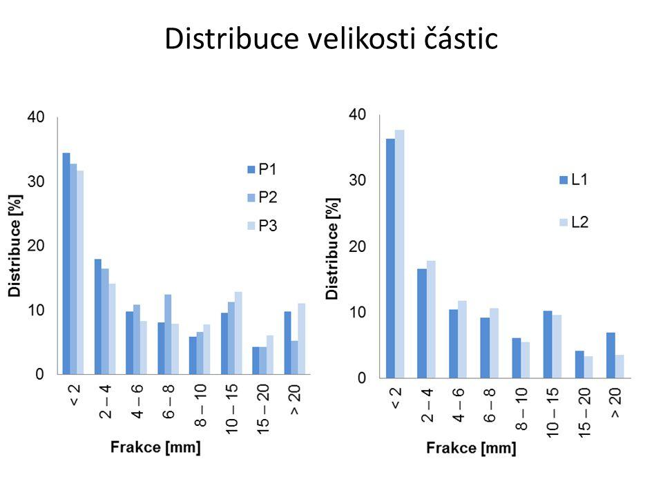 Sumární bilance mat.složení vzorků strusky (hm.